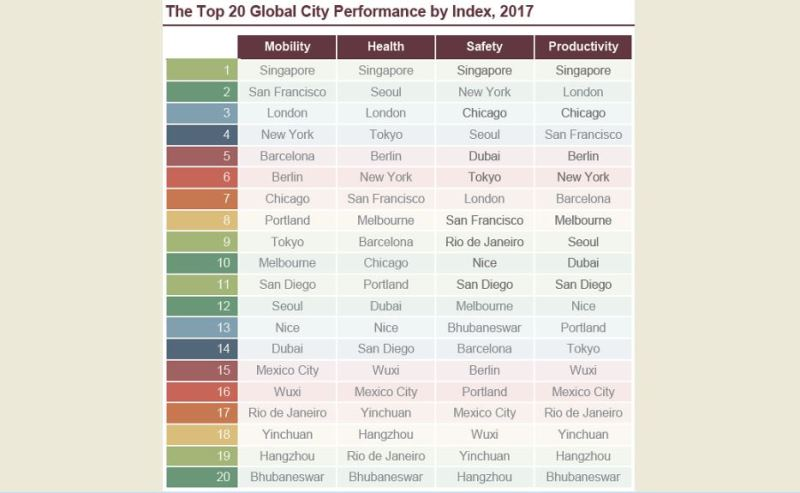 Bhubaneswar Makes It To World S Top 20 Smart Cities As The Only