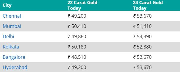 Gold Rates In different cities on 27th August