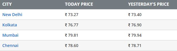 Diesel Prices On 5th September