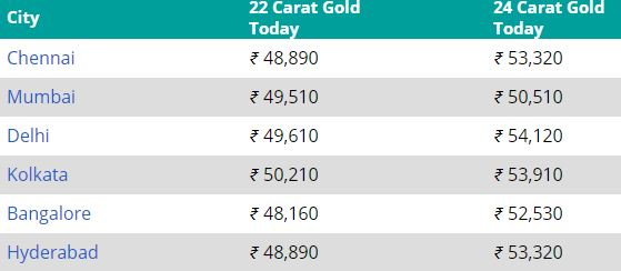 Gold Prices In Different Indian Cities