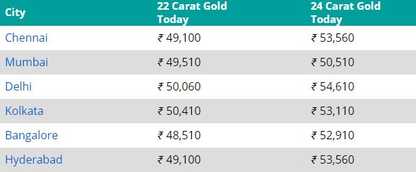 Gold Prices On 10th September