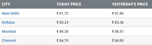 petrol prices on 14th september