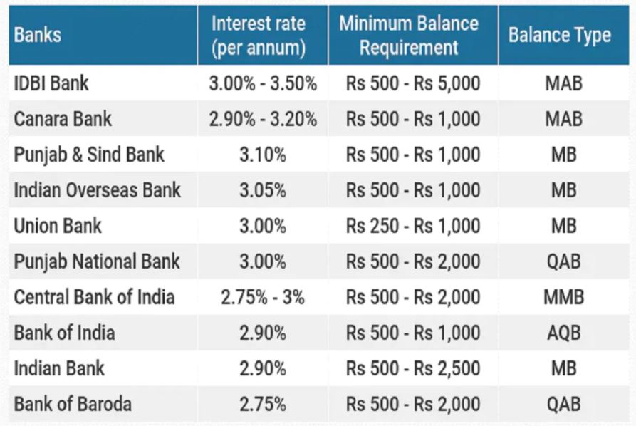 Canara And IDBI Banks Offer Highest Interest Rate On Savings Account