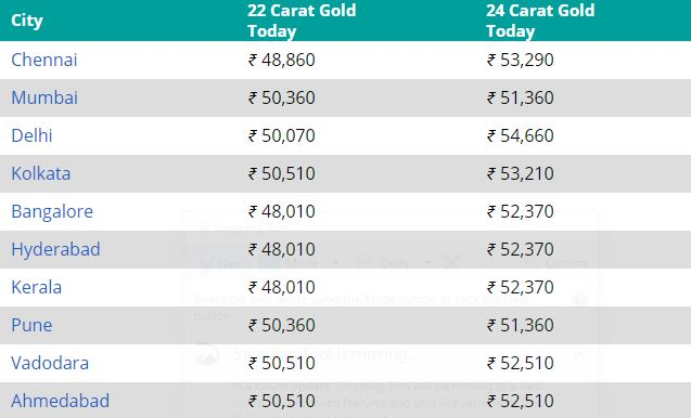 Gold Rate For 22 Carat And 24 In
