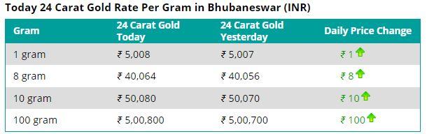 bhubaneswar gold price